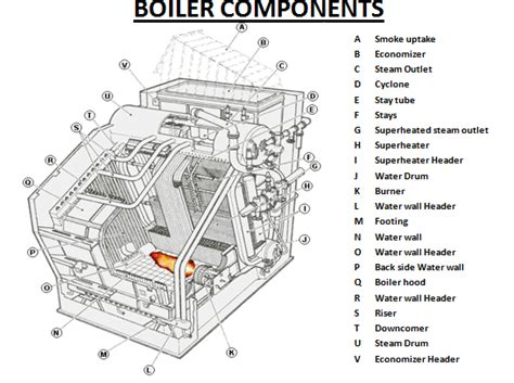 boiler sections what are the different components or parts of a boiler
