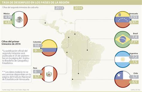tasa de desempleo en latinoamerica 2016 venezuela vive la tasa m 225 s alta de desempleo en am 233 rica