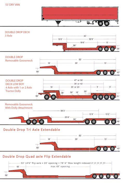 trailer types berger transportation