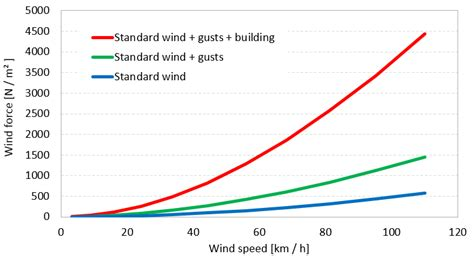 wind load diagram wind pressure around buildings ventilation wind load