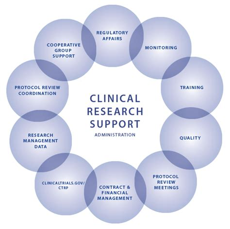Mba Clinical Research Uk by Clinical Research Support