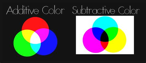 additive and subtractive color the history and science of color from isaac newton