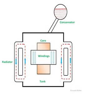 cooling of transformer and methods of cooling circuit globe