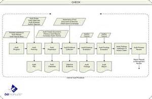iso internal audit process map iso quality management