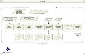 Image gallery internal audit procedures