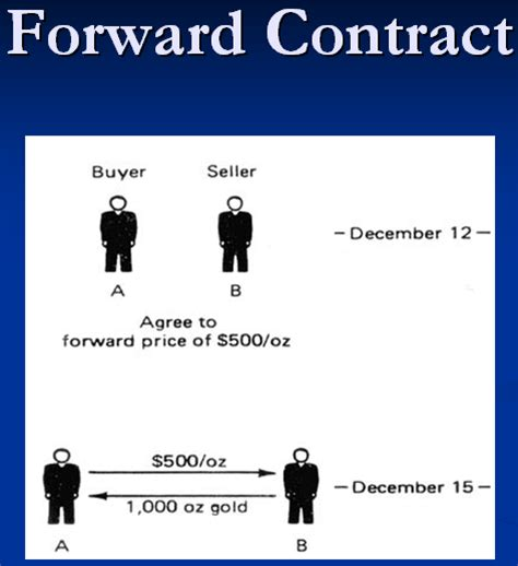 forward a futures on commodity trading exle introduction