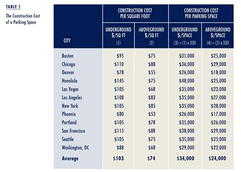 car cost in usa americans can t afford the high cost of parking