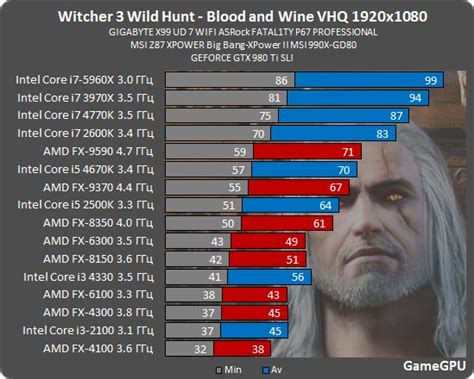 anandtech cpu bench witcher iii blood and wine cpu benchmarks moar cores anandtech forums