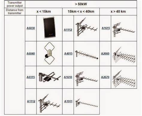 Dan Merk Tv Digital tips memasang antena uhf