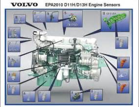 nox sensor location volvo d13 get free image about wiring diagram