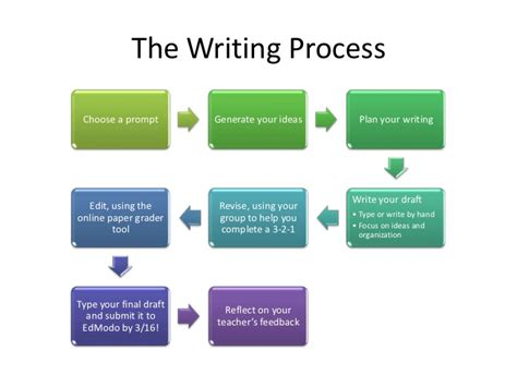 how do you write a process paper looking for math homework help tutors can assist