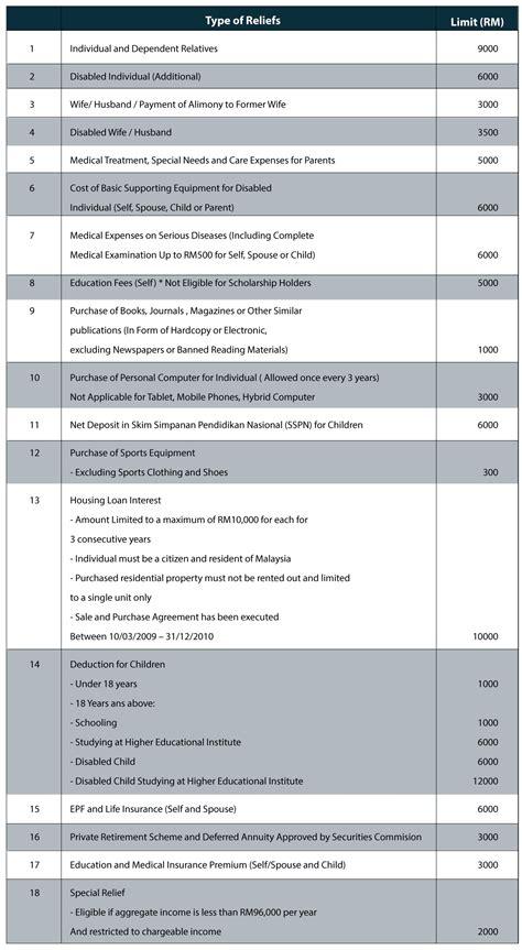 malaysia 2016 income tax rebate relief malaysia income tax guide 2016 ringgitplus com