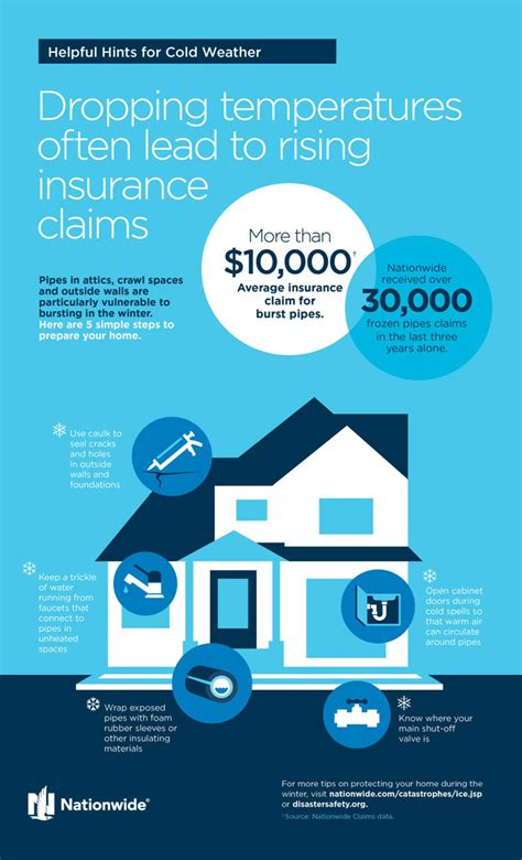 Homeowners Insurance Plumbing by Frozen Pipes Infographic Learn To Prevent Freezing Water