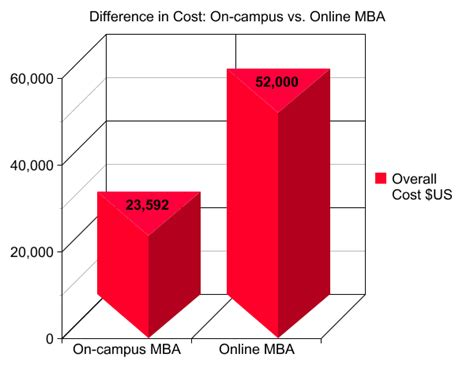 Mba Vs M Ed by Cost Of A Master S Degree Vs Traditional
