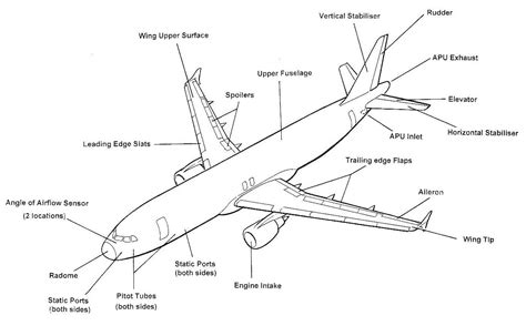 airplane diagram for commercial aviation why is there really only one basic