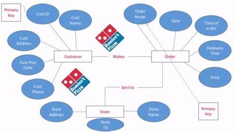 House Design In Online by Restaurant Ordering System Database Design Youtube