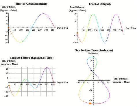 design effect formula file equationoftimeandanalemma gif wikimedia commons