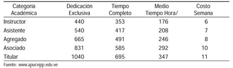 de salarios del personal docente universitario de venezuela decreto tabla de sueldos personal docente universitario