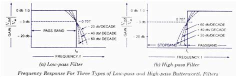 high pass filter butterworth butterworth filter todays circuits engineering projects
