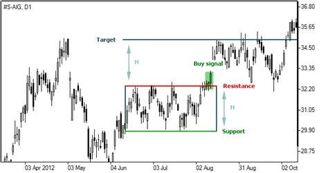 pattern formation test rectangle pattern bullish trading ranges forex chart