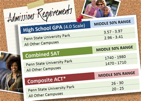 S Mba Admission Requirements by College Info Shippensburg Area School District