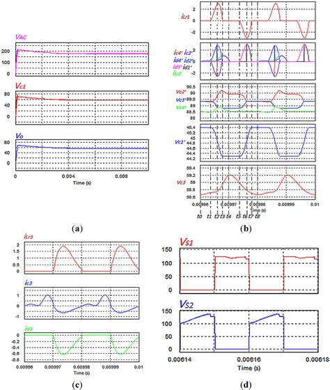 behaviour of inductor at high frequency energies free text a switched capacitor based ac dc resonant converter for high
