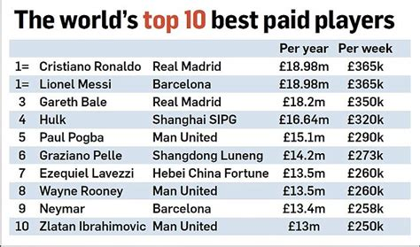 epl average salary manchester united revealed to have the biggest wage bill
