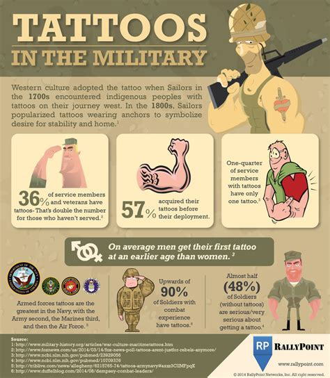national guard tattoo policy has your experience inspired you to get a