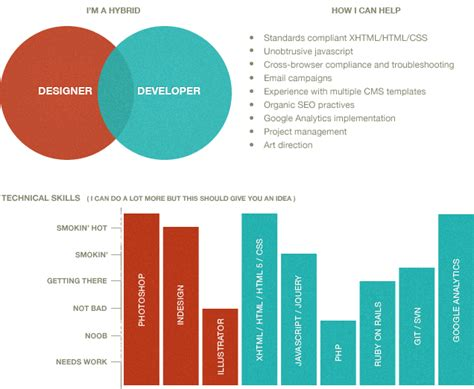 web designer front end developer seo analytics in
