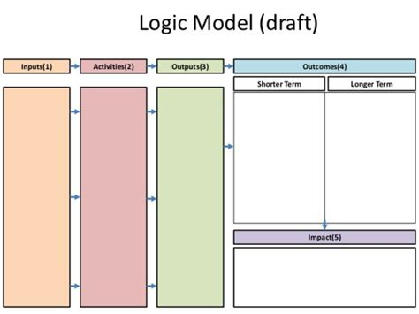 5 Blank Logic Model Templates Formats Exles In Word Sle Logic Model Template