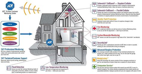 adt home security rates 28 images adt home security