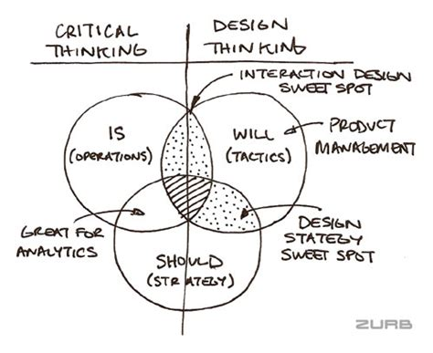 design thinking diagram zurb critical and design thinking