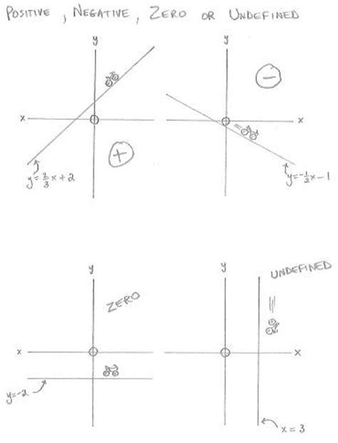 exle of undefined slope freemathtutoring positive negative zero and undefined