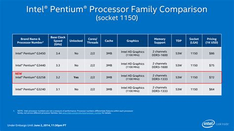 is pentium better than celeron intel pentium g3258 haswell refresh 20th anniversary