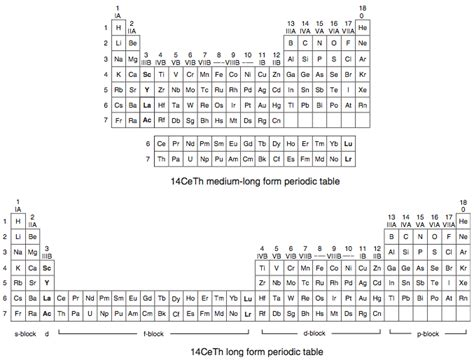 Form Periodic Table by Period Contain Only 2 Elements While Second Period