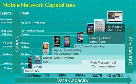ee mobile network ee mobile network capabilities