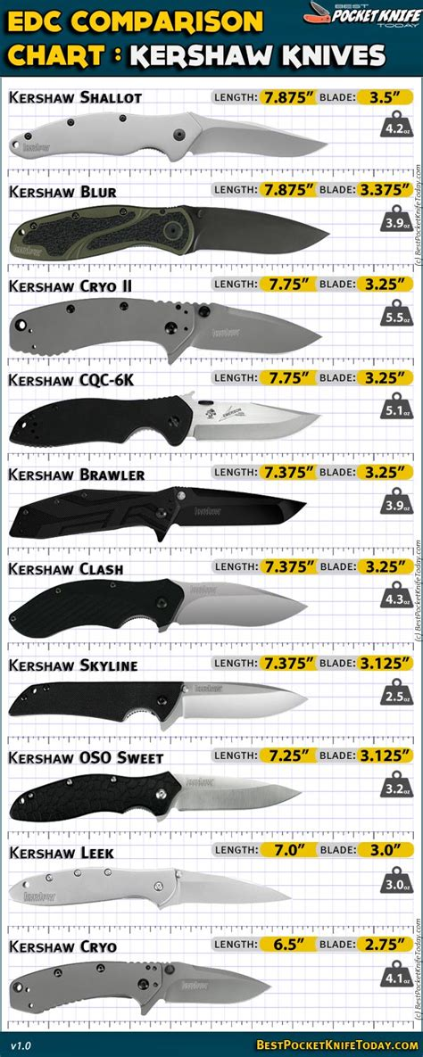 knife comparison chart kershaw knives bestpocketknifetoday