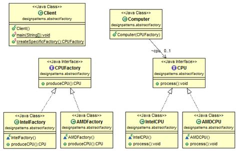 factory pattern abstract class or interface java design pattern abstract factory