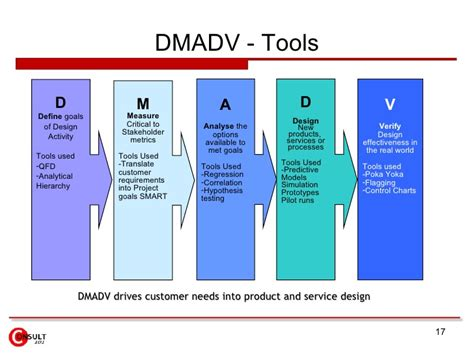 Exle Of Customer Service Sop Full Form Javatpoint O2o Offline To Online Dmaic Vs Dmadv Dmadv Template