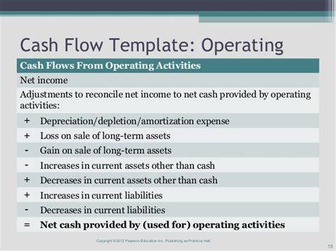 exle cash flow operating activities indirect method of cash flow statement in excel format