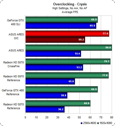 overclocked performance asus ares: is this the one