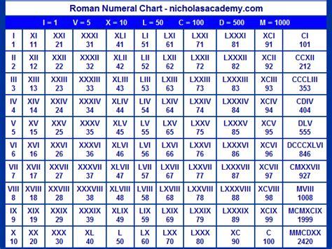 numerals chart