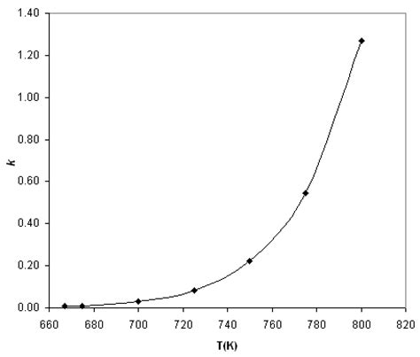 the rate equation, orders of reaction and catalysts   a2