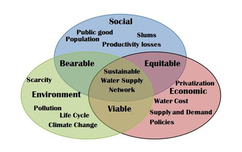 sustainable sustainable design wikipedia the free file sustainabilitychart jpg wikimedia commons