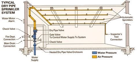 pipe sprinkler system diagram pipe system same as above except pipes filled with