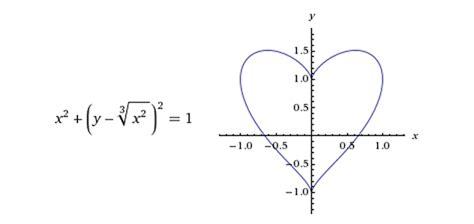 imagenes matematicas de amor imagenes de la ecuacion de amor imagui