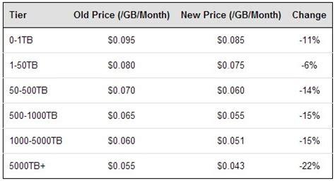 amazon s3 pricing aws 스토리지 서비스 가격