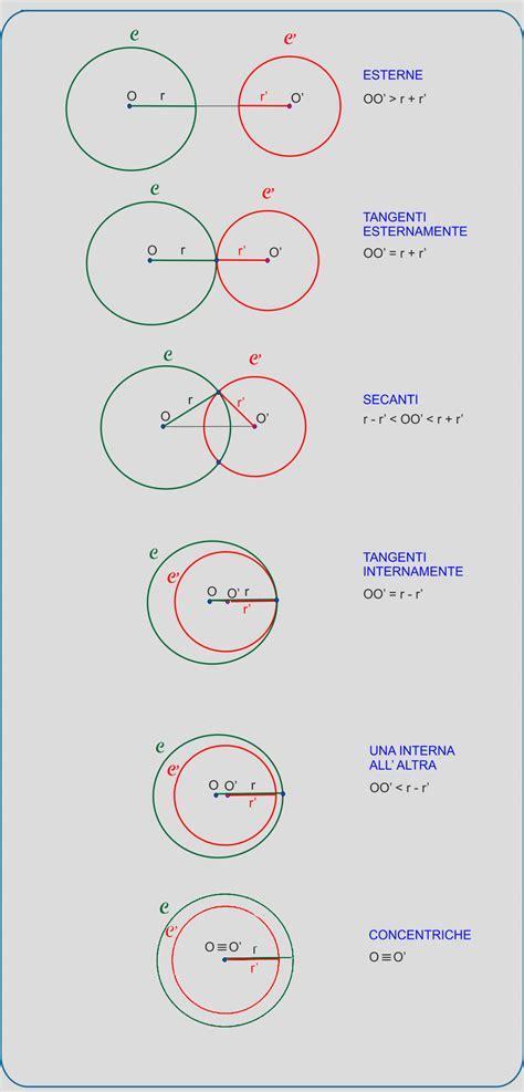 circonferenze tangenti internamente circonferenze e rette nel piano