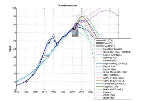 Minyak Dunia minyak dan energi masih cukup untuk menghidupi dunia