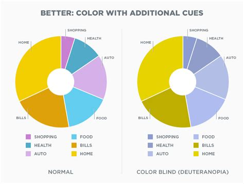 define color blindness understanding color blindness a guide to accessible